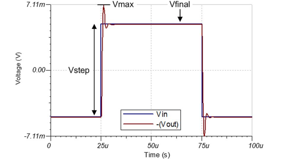 Bild 29. Die am OPA202 gemessenen Kleinsignal-Überschwinger in der Schaltung nach Bild 28 mit einer Verstärkung = –1 V/V und einer Lastkapazität CL = 10 nF.