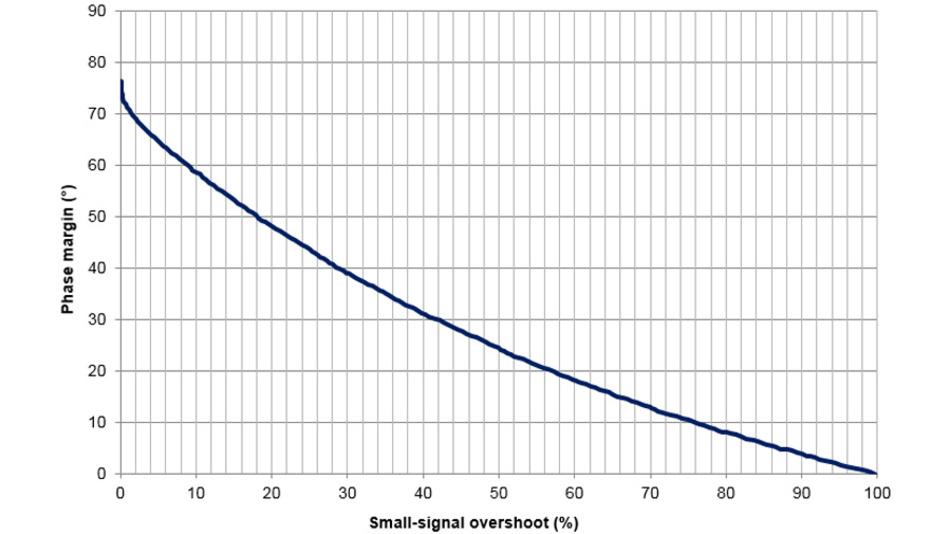 Bild 27. Die Phasenreserve eines Operationsverstärkers nimmt kontinuierlich mit steigendem Überschwingen (prozentual aufgetragen) ab. (Quelle: [24])