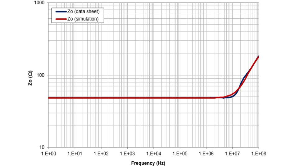 Bild 26. Die ZA0-Messung am SPICE-Modell des OPA202 zeigt eine gute Übereinstimmung mit den Datenblattangaben.