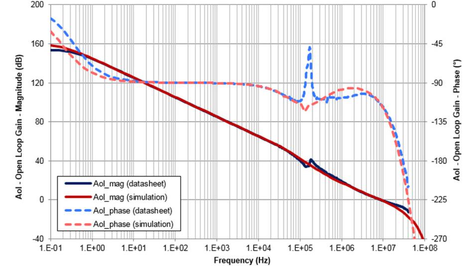 Bild 35. Die V0-Messung am OPA189 zeigt eine gute Übereinstimmung mit den Datenblattangaben. Lediglich bei ca. 200 kHz sind Abweichungen zu erkennen, die von der Chopper-Eingangsstufe herrühren.