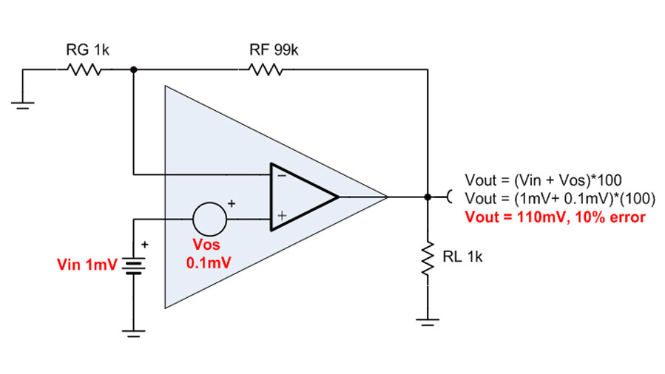 Bild 31. Das Verhältnis der Offsetspannung eines OPVs zur Eingangsspannung entscheidet über die Größenordnung des Fehlers, die durch die Offsetspannung am Ausgang verursacht wird.
