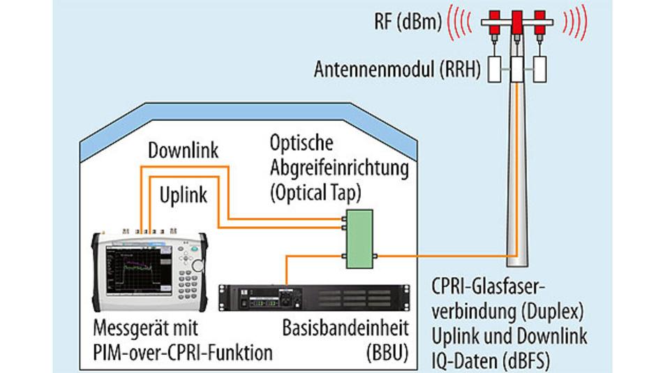 Bild 2. Typischer Testaufbau für einen PIM-over-CPRI-Test.