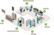 Die Wago Kontakttechnik GmbH & Co. KG zeigt eine moderne Schaltschrankfertigung: von der Planung und Projektierung über die Fertigung bis hin zur Inbetriebnahme des Schaltschranks.