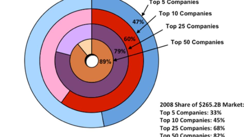 Die Top 50 Halbleiterhersteller und ihre Marktanteile 2018 (514 Mrd. Dollar) gegenüber 2008 (265 Mrd. Dollar). Reine Foundry-Unternehmen sind nicht berücksichtigtigt.