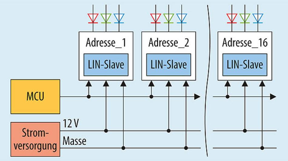 Bild 2. Traditionelle LIN-BUS Ansteuerung.