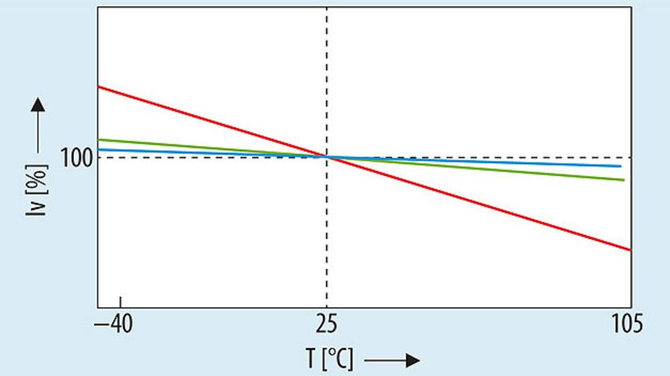Bild 3. Vereinfachte lineare Darstellung der Emissionsintensität von LEDs. Rote LEDs weisen eine signifikante Abhängigkeit von der Temperatur auf – der Effekt ist bei grünen und blauen LEDs schwächer ausgeprägt.