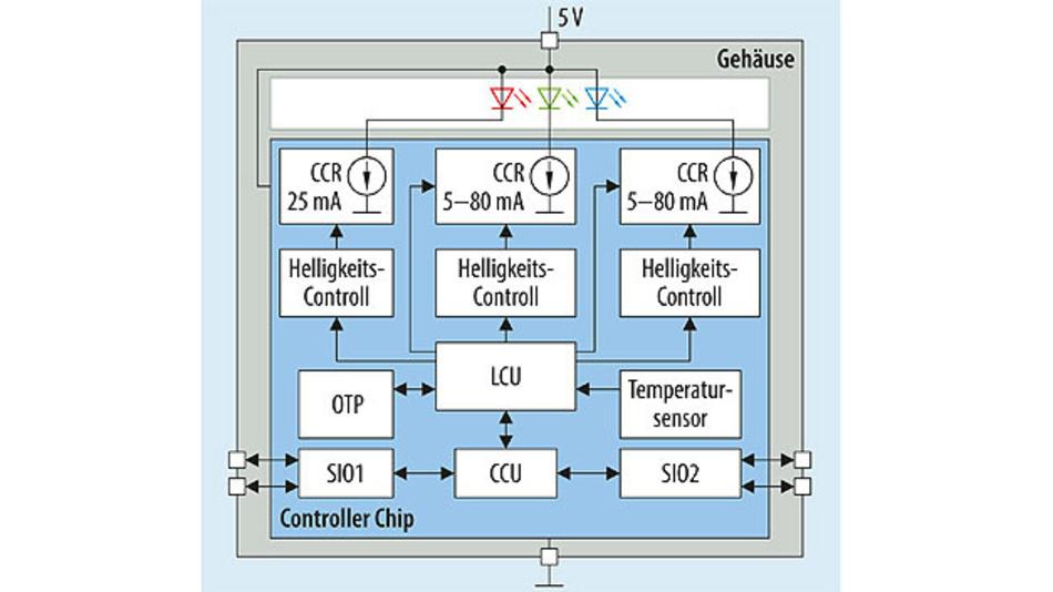 """Bild 4. Blockdiagramm der """"Digitalen RGB-LED"""" mit integriertem Controller Chip von Inova"""