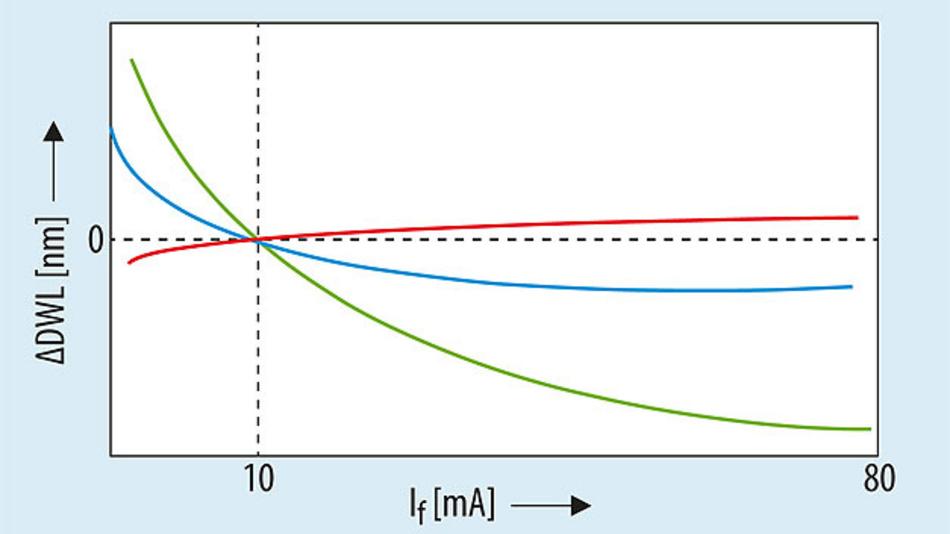 Bild 5. Da die relative dominante Wellenlänge von roten LEDs nahezu keine Abhängigkeit vom Vorwärtsstrom aufweist, ist der rote Strom auf 25 mA eingestellt. Der Strom der grünen und blauen Kanäle ist variabel und ermöglicht so eine Verschie¬bung der dominanten Wellenlängen.