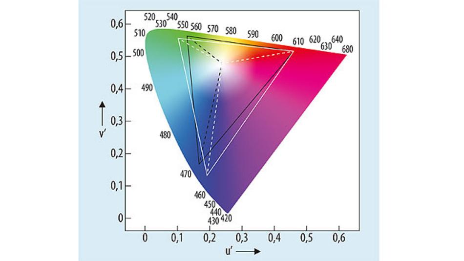Bild 6. Farbdiagramm nach CIE 1976 UCS mit zwei verschiedenen Gamuts, die auf den gleichen Weißpunkt referenziert sind.