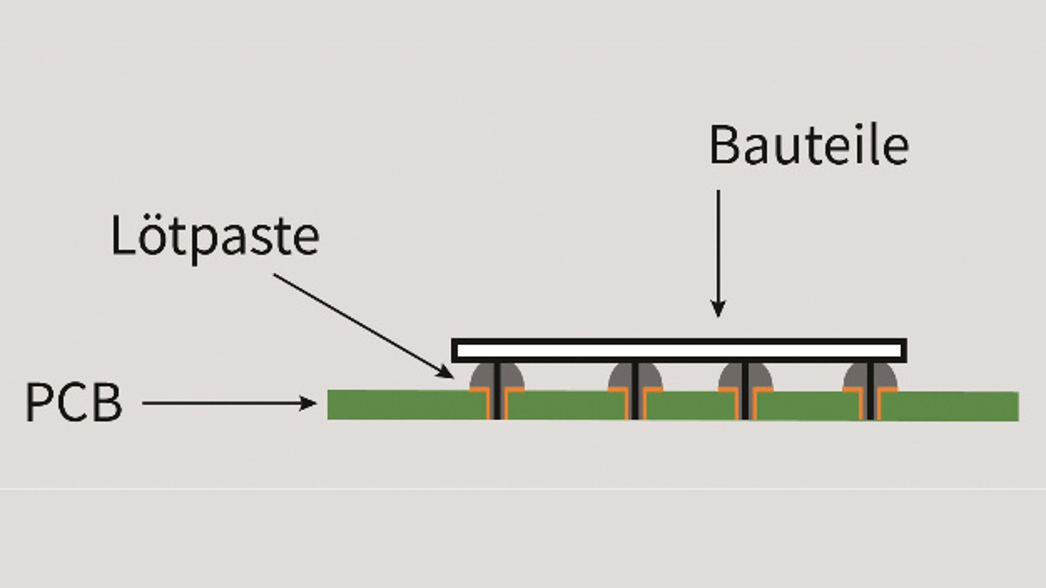 Bild 5: Jetting kann dreidimensional arbeiten und implementiert mehrere Z-Lagen, die ausreichen, um einen Start für THR (Through-Hole Reflow) sicherzustellen, ohne auf die gleiche Stelle zweimal zu drucken.