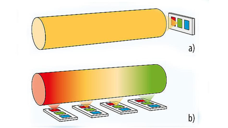 Bild 1. (a) Traditionelle Fahrzeuginnenbeleuchtung mit einer einzelnen LED und einem Lichtleiter. (b) Lichtsystem mit einzel-adressierbaren LEDs für dynamische Beleuchtungen.