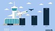 Anzahl der von Piloten gemeldeten Behinderungen durch Drohnen im Luftraum