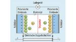 Prinzipieller Aufbau eines Superkondensators