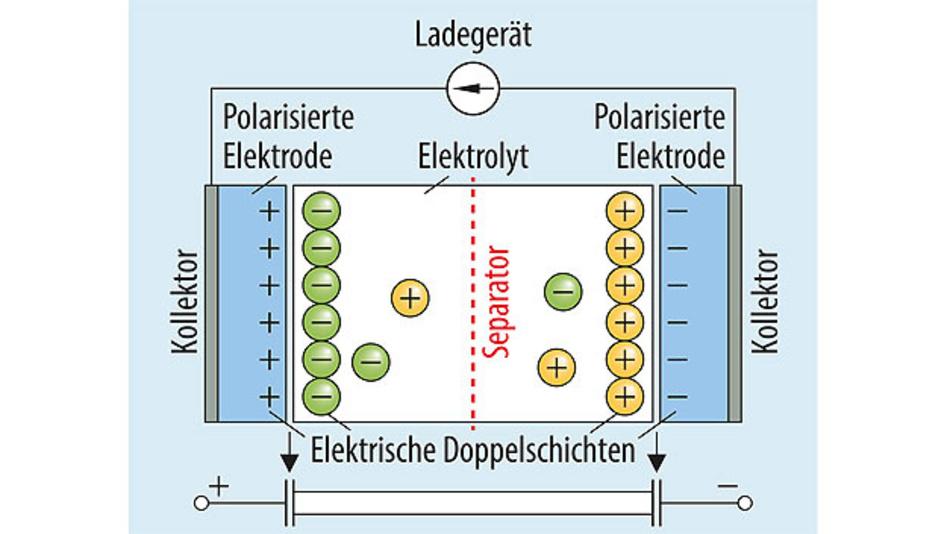 Bild 1. Prinzipieller Aufbau eines Superkondensators.