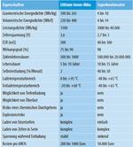 Die Schlüsselparameter von Lithium-Ionen-Akkus und Superkondensatoren im Vergleich