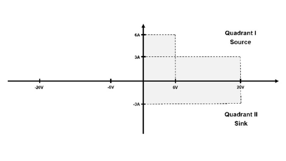 Bild 1: Die von NGL200 abgedeckten Spannungs-Strom-Bereiche