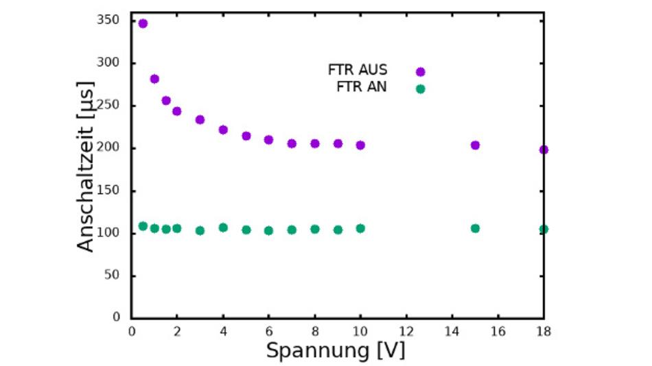 Bild 11: Anschaltzeit in Normal und FTR-Modus in Abhängigkeit der Spannung