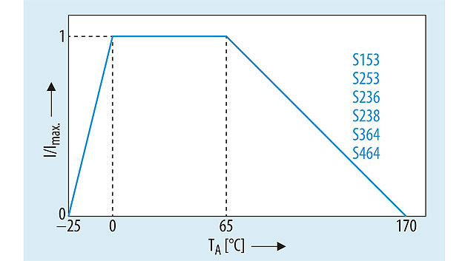 Bild 4: Die typische Derating-Kennlinie von NTC-Einschaltstrom-Begrenzern. Sie beschreibt die maximal zulässige Verlustleistung des Thermistors in Abhängigkeit von der Temperatur.