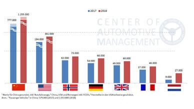 Absatztrends von Elektroautos (BEV, PHEV) in wichtigen Märkten 2018/19. In Frankreich ist der Absatz von 9.000 im Jahr 2017 auf 27.000 Einheiten im vergangenen Jahr gestiegen.