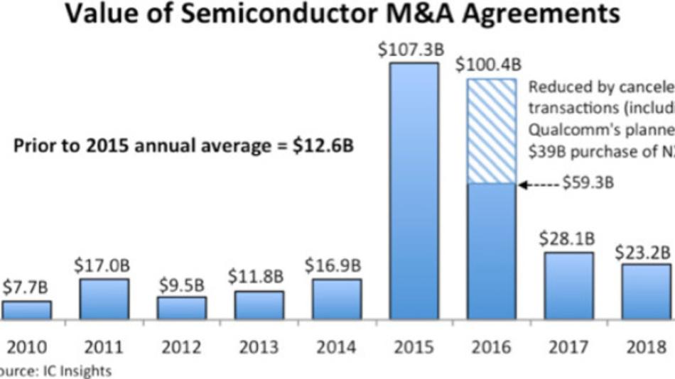 Der Wert der Mergers Und Acquisitions (M&A), die bisher in diesem Jahrzehnt in der Halbleiterindustrie stattgefunden haben. 2015 ragt mit über 100 Mrd. Dollar heraus, jetzt läuft die Übernahmewelle aus.