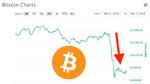 Der Absturz von Bitcoin