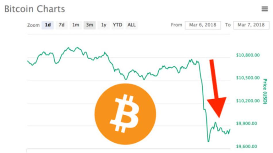 Bitcoins sind volatil, wie dieses Chart zeigt. Insgesamt hat die Kryptowährung im vergangenen Jahr rasant an Wert verloren.