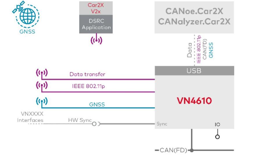 Anschlussmöglichkeiten und Anwendungen des VN4610.