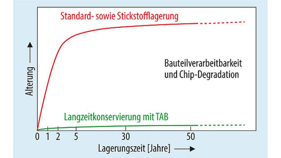 Bild 3. Generell ist bei normaler Lagerung die Materialveränderung in den ersten Jahren am stärksten. Komponenten, die nicht sofort benötigt werden, sollten also möglichst umgehend mit TAB eingelagert werden, um so ein langes Komponentenleben zu ermöglichen.
