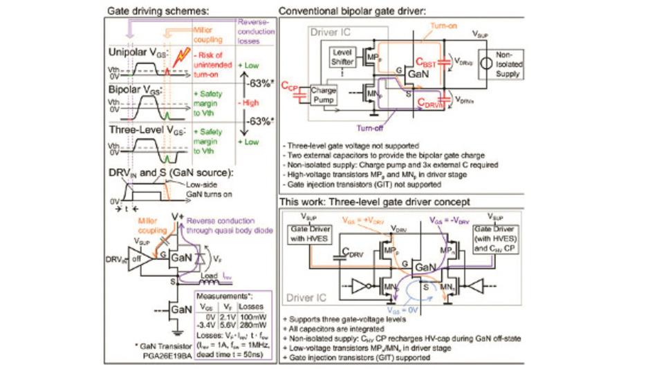 Bild 1: Konzepte für verschiedene Gate-Treiber für GaN-Transistoren einschließlich des vorgeschlagenen dreistufigen Gate-Treibers.