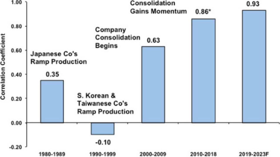 Die Entwicklung des Korrelationsfaktors zwischen dem weltweiten GDP und dem IC-Markt von 1990 bis heute.