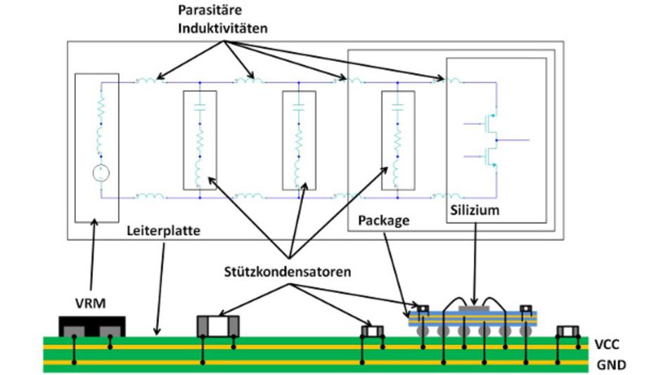 Bild 3: Netzwerk zur IC-Versorgung. Der Strom wird über das VRM eingespeist und fließt über Vias in die Versorgungslagen der Leiterplatte. Von dort gelangt er über Vias, Lötkugeln, dem Package und Bonddrähten zum Siliziumchip. Dargestellt sind auch typische Platzierungsstellen von Stützkondensatoren und ein Ersatzschaltbild des Versorgungsnetzwerks.