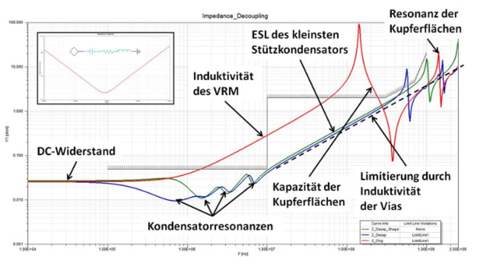 Bild 4: Optimierung der Versorgungsimpedanzen eines IC: Die rote Linie stellt die Impedanz unter Berücksichtigung des VRM und der Leiterplatte dar. Die blaue Linie stellt dasselbe Design dar, in dem Stützkondensatoren so platziert wurden, dass die Impedanz unterhalb von 10 MHz die Zielimpedanz einhält. Die grüne Linie stellt ein Design dar, in dem die Kupferebene so verkleinert wurde, dass die Parallelresonanz zwischen dem niederinduktivsten Stützkondensator und der Kapazität der Kupferflächen in einen unkritischen Bereich geschoben wurde.