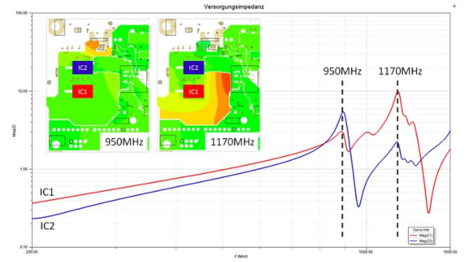 Bild 6: Die ersten beiden Resonanzen eines Versorgungsnetzwerks liegen in unterschiedlichen Netzwerkregionen. Daher haben sie unterschiedliche Auswirkungen auf die beiden zu versorgenden ICs. Die Resonanzfrequenzen korrelieren sehr gut mit den ersten beiden Parallelresonanzen der Versorgungsimpedanzen.