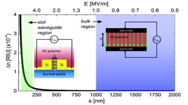 IHP Microelectronics