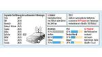 Prognosen hinsichtlich des veränderten Mobilitätsverhaltens und des autonomen Fahrens