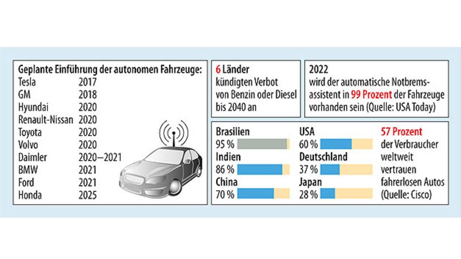 Bild 1. Prognosen hinsichtlich des veränderten Mobilitätsverhaltens und des autonomen Fahrens.