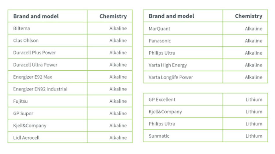 Bild 1: Mehrere Marken und Modelle der AAA-Primärzelle wurden getestet.