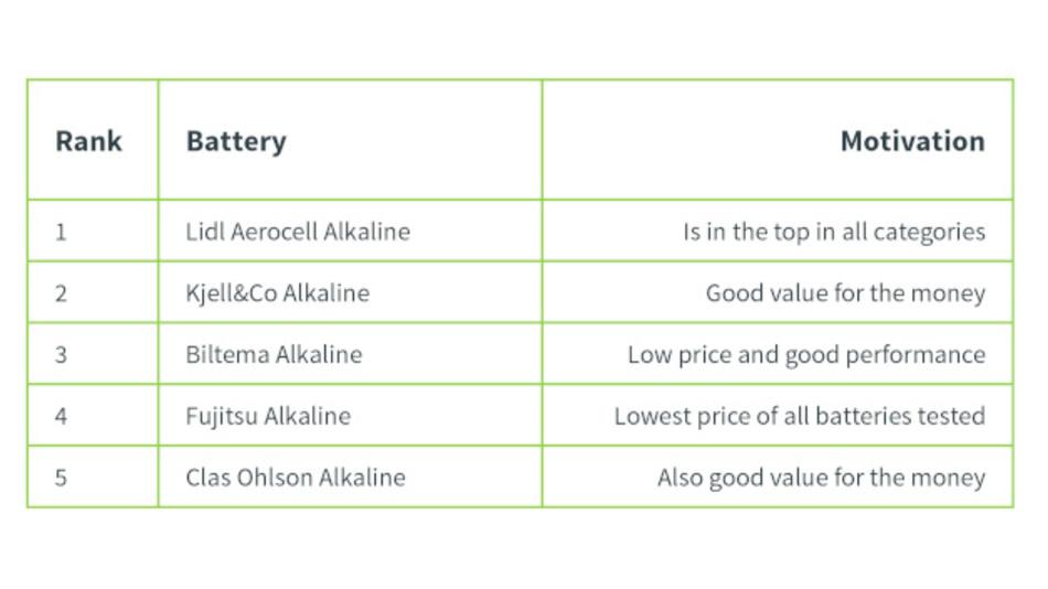 """Bild 3: Die """"Top 5"""" Alkali-AAA-Batterien basierend auf Kapazität und Preis."""