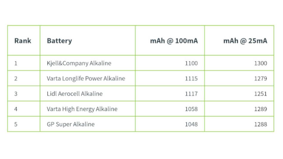 Bild 4: Die 'Top 5' Alkali-AAA-Batterien basierend auf der Kapazität.
