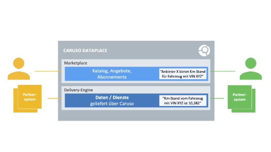 Der Aufbau des Datenmarktplatzes von Caruso