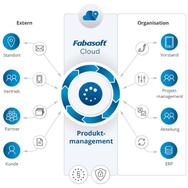 Die Fabasoft Produktmanagement-Lösung trägt zur Verbesserung des Informationsstands aller Beteiligten, zur Beschleunigung von Prozessen und damit zur gesteigerten Profitabilität von Unternehmen bei.