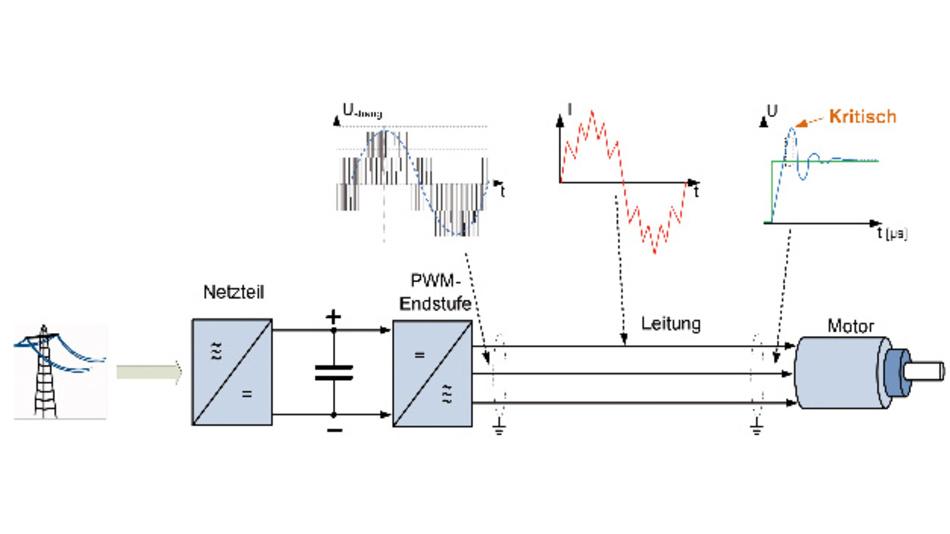LC-Filter werden bei unzulässig hoher Belastung der Motorisolation oder qualitativ schlechten Motorströmen eingesetzt.