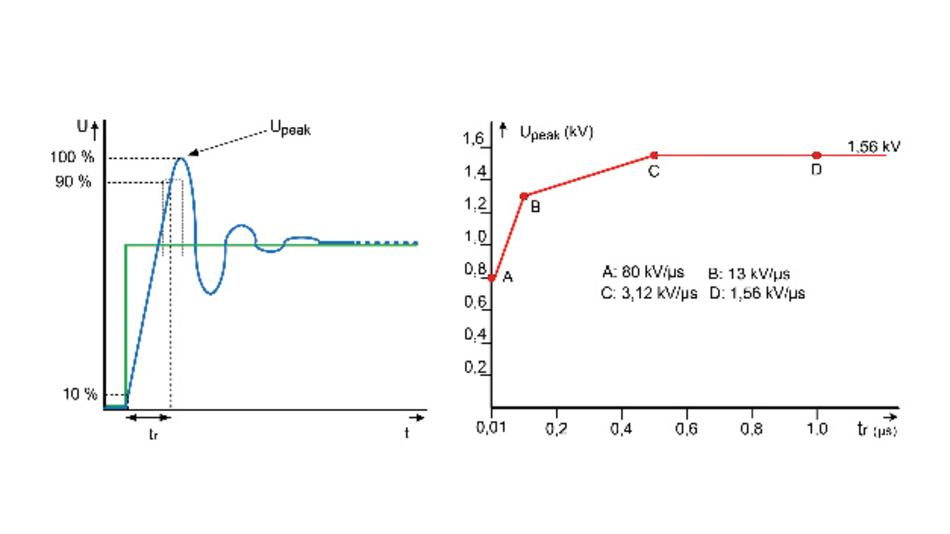 Die IEC 600034-25:2007 beschreibt die Grenzwerte von auftretenden Spannungsspitzen und Spannungs-Anstiegsgeschwindigkeiten.