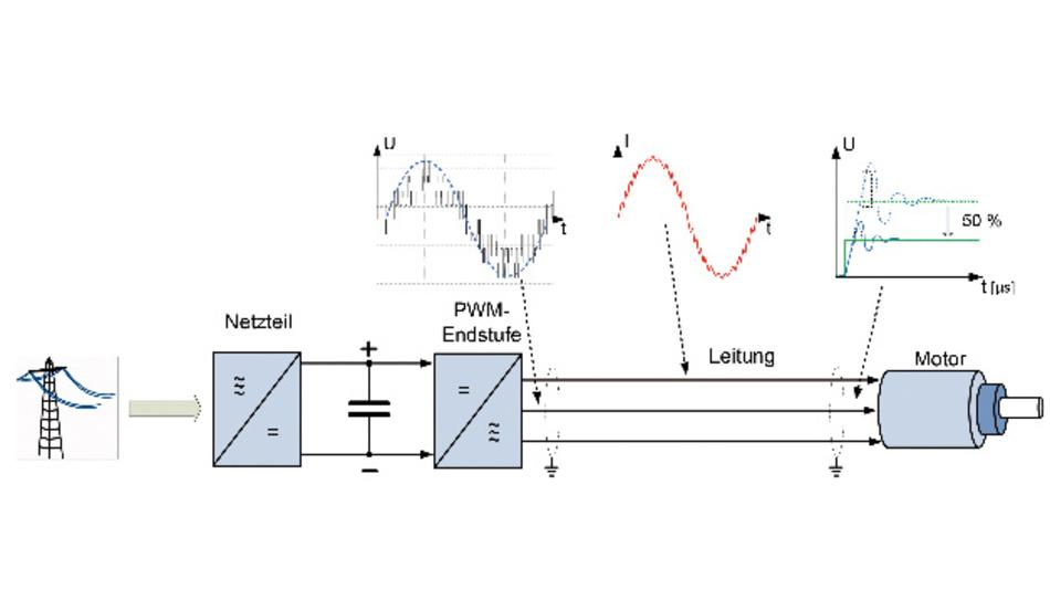 Die Halbierung der Spannungssprünge bei der Drei-Level-PWM führt meist dazu, dass die am Motor zu messenden maximalen Spannungsimpulse unter 1000 V liegen.