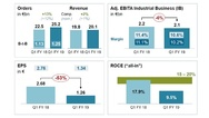 Geschäftszahlen von Siemens im 1. Quartal 2019 im Vergleich zum Vorjahreszeitraum