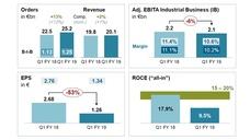 So entwickelten sich die Siemens-Sparten im 1. Quartal 2019