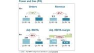 Geschäftszahlen von Siemens im Bereich Power and Gas im 1. Quartal 2019 im Vergleich zum Vorjahreszeitraum