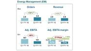 Geschäftszahlen von Siemens im Bereich Energy Management  im 1. Quartal 2019 im Vergleich zum Vorjahreszeitraum