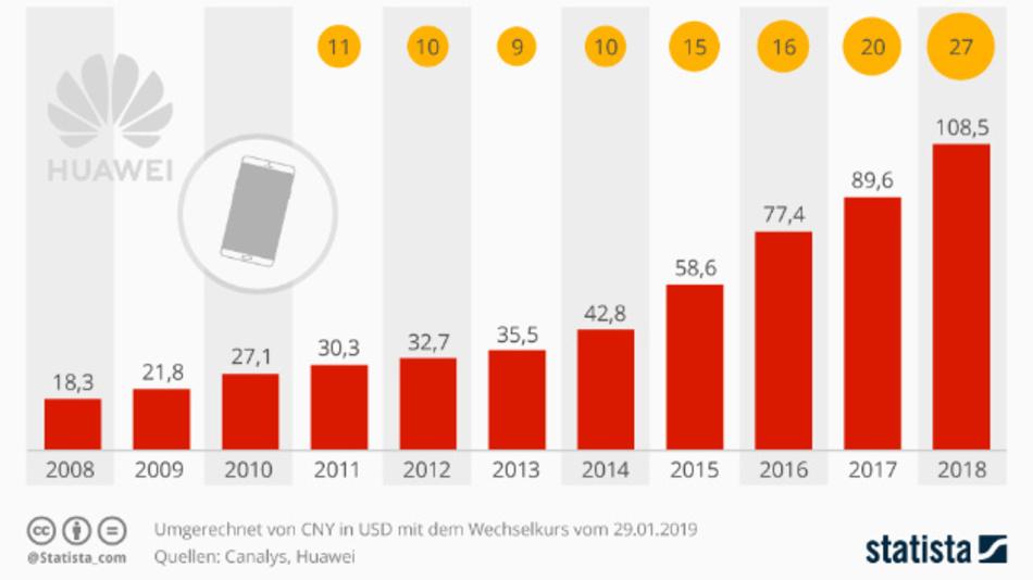 Umsatz weltweit in Mrd. Dollar (rot) und Smartphone-Marktanteil von Huawei in China (gelb).
