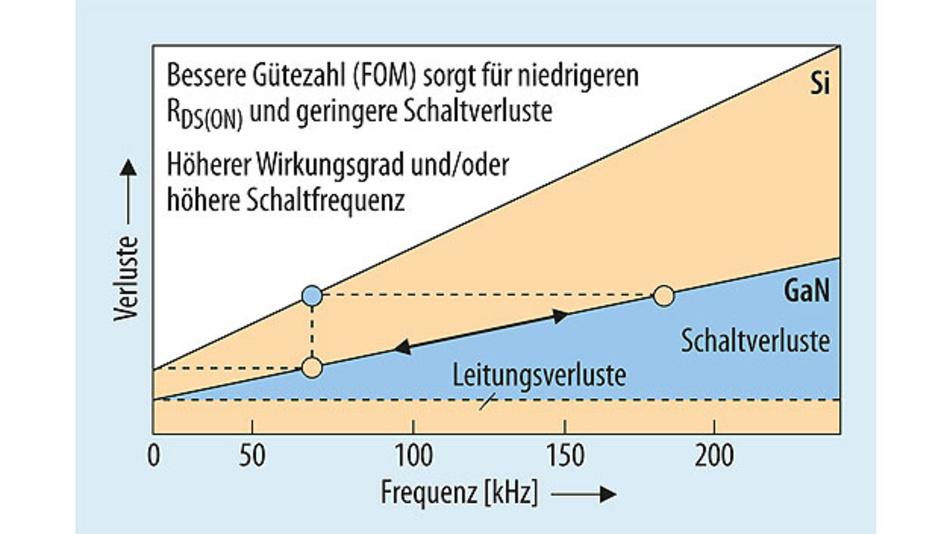 Bild 1. Vergleich der Verluste in GaN- und Si-Bauelementen